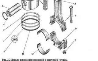 Как проверить износ колец