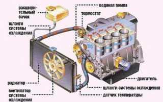 Как пользоваться промывкой системы охлаждения