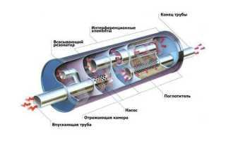 Что такое резонатор в машине