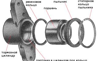 Как сжать цилиндр тормозного суппорта