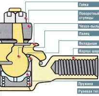 Как проверить рулевые наконечники на приоре